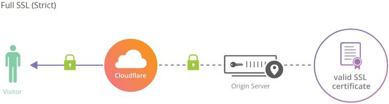 Full SSL Strict